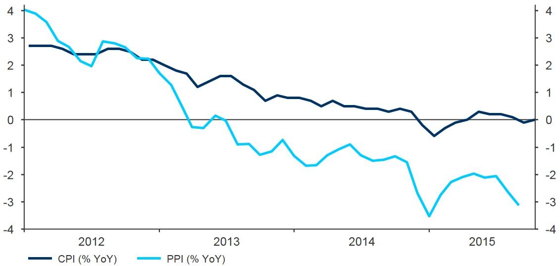Figure 1 Eurozone Inflation Rate (2011 2015)