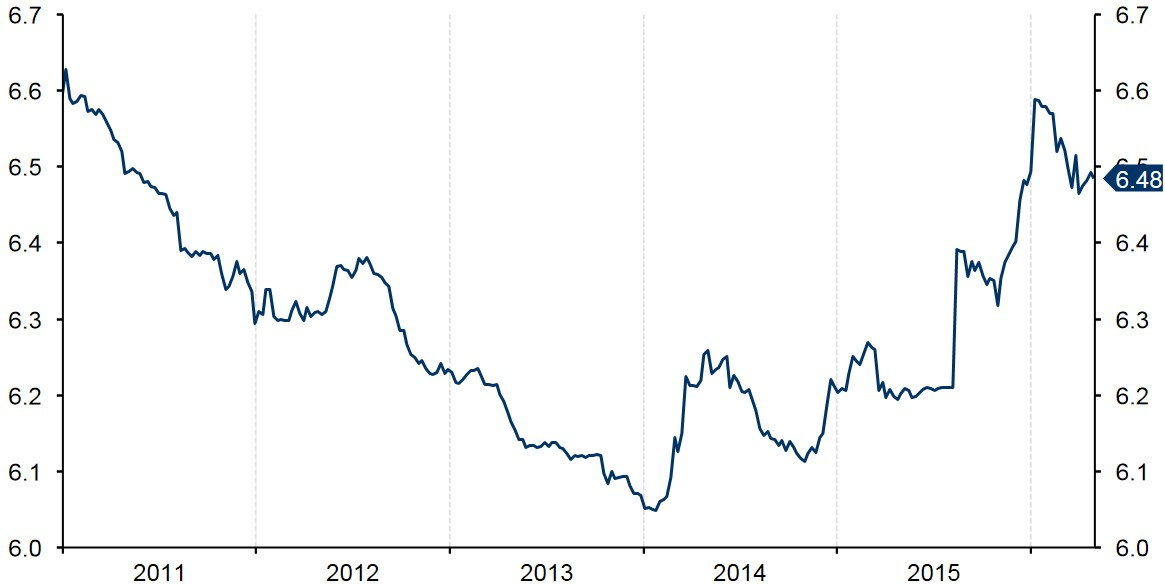 Figure 1 Historical Evolution of USD CNY (2011 2016)