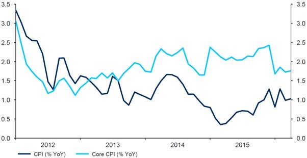 Figure 3 South Korea Inflation Rate (2012 2016)