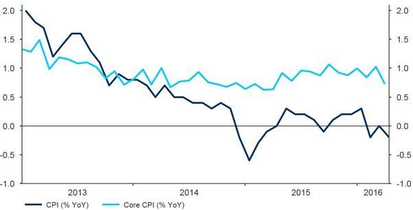 Figure 3 Eurozone Inflation Rate (2013 2016)