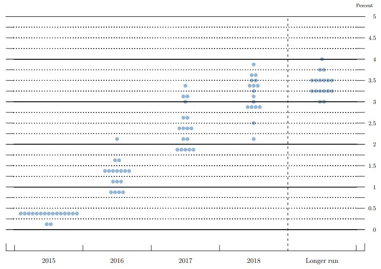 Figure 3 December FOMC Dot Plot Chart parity