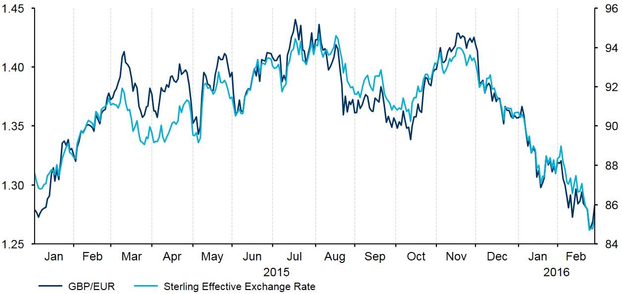 Figure 1 Historical Evolution of GBP EUR (2015 2016)