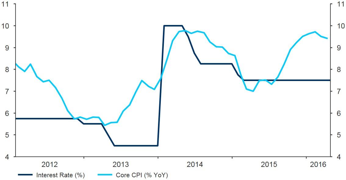 Figure 3 Turkey Interest Rate vs Core Inflation (2012 2016)