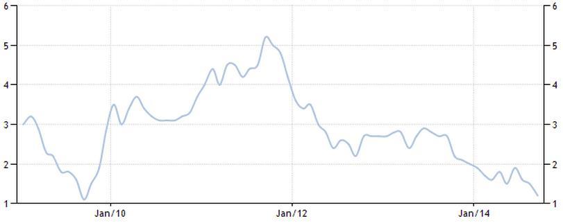 Figure-1-UK-Consumer-Price-Index