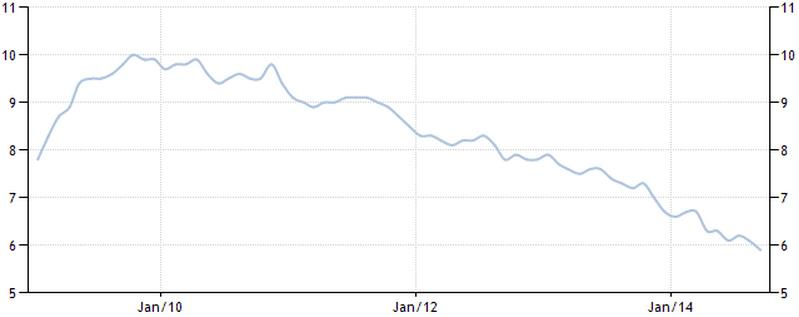 Figure-4-US-Unemployment-Rate