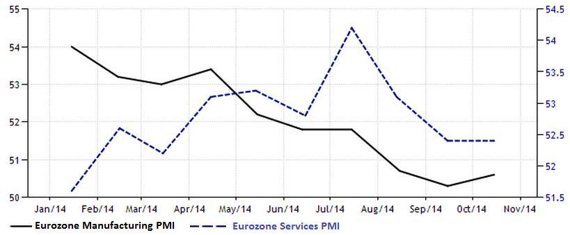 Figure-1-Eurozone-Services-Manufacturing-PMIs-2014