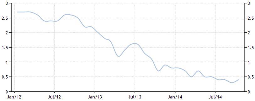 Figure-2-Eurozone-Inflation-Rate-201214