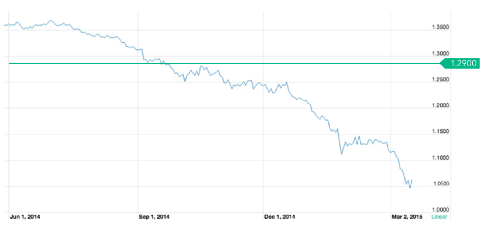 Evolución euro-dólar (2014-2015)