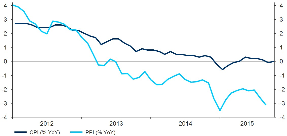 Figure 1 Eurozone Inflation Rate (2011 2015)