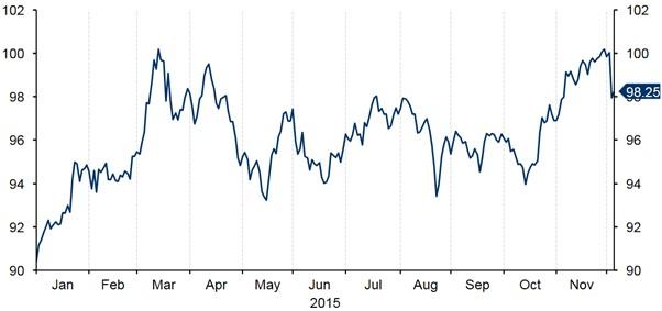 Figure 3 US Dollar Index (January 15 December 15)