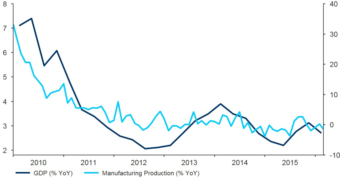 Figure 2 South Korean Annual GDP Growth (2010 2016)