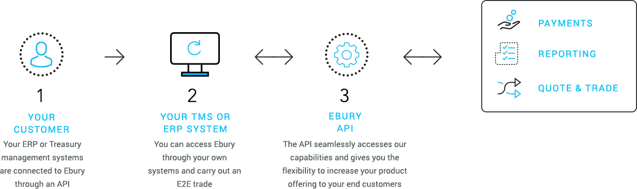 Online Trading Account | Currency Trading Platform | Ebury