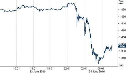 Figure 1 GBP USD 23062016 24062016