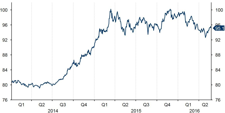 Figure 1 US Dollar Index (2014 2016)
