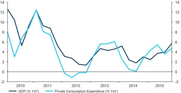 Figure 2 Turkey Annual GDP Growth (2010 2016)