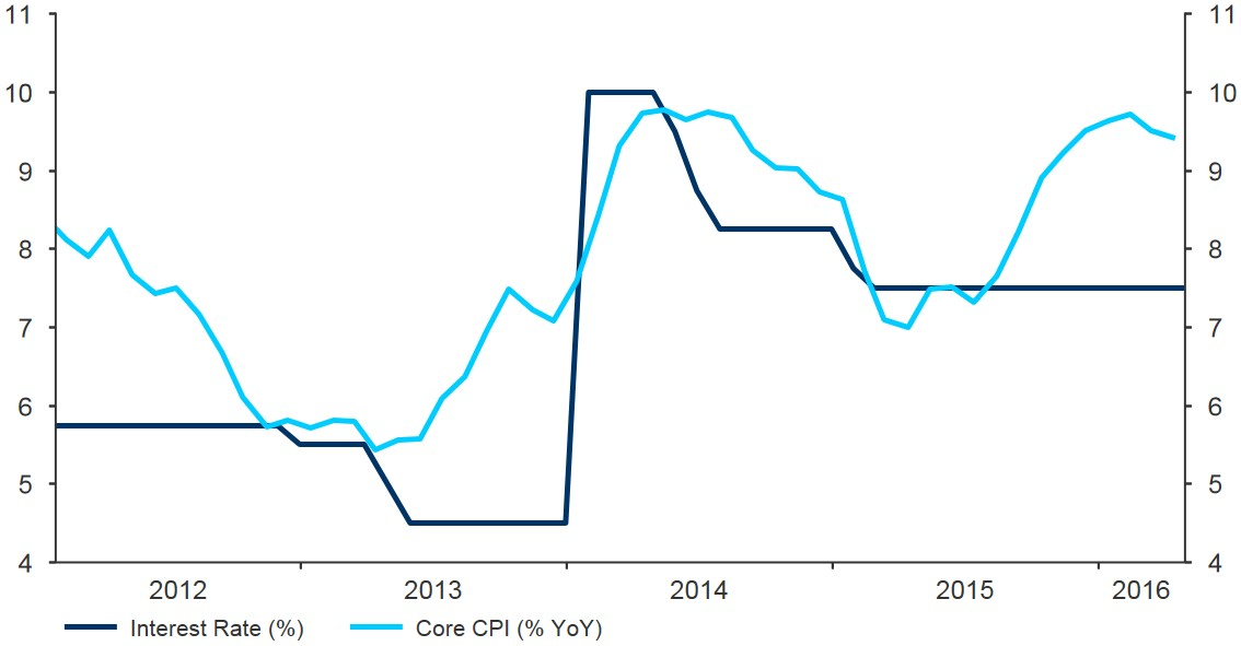 Figure 3 Turkey Interest Rate vs Core Inflation (2012 2016)