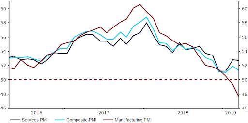 EU agrees to short Brexit delay, Euro slides on soft PMIs