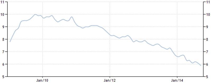 Werkloosheidscijfer VS