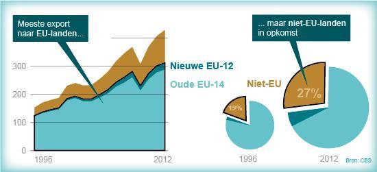 Export EU