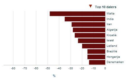 Top 10 dalers importlanden 2013-2014