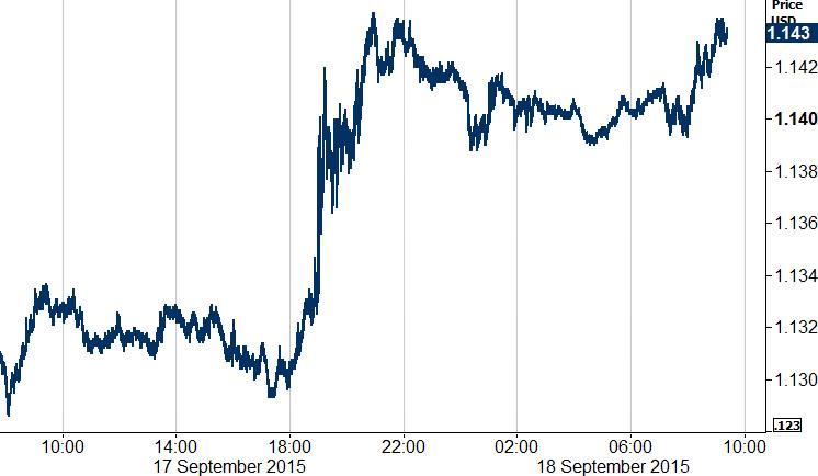 EUR USD