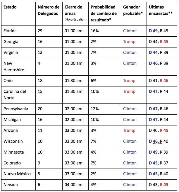 5. Tabla Elecciones EEUU, por estado