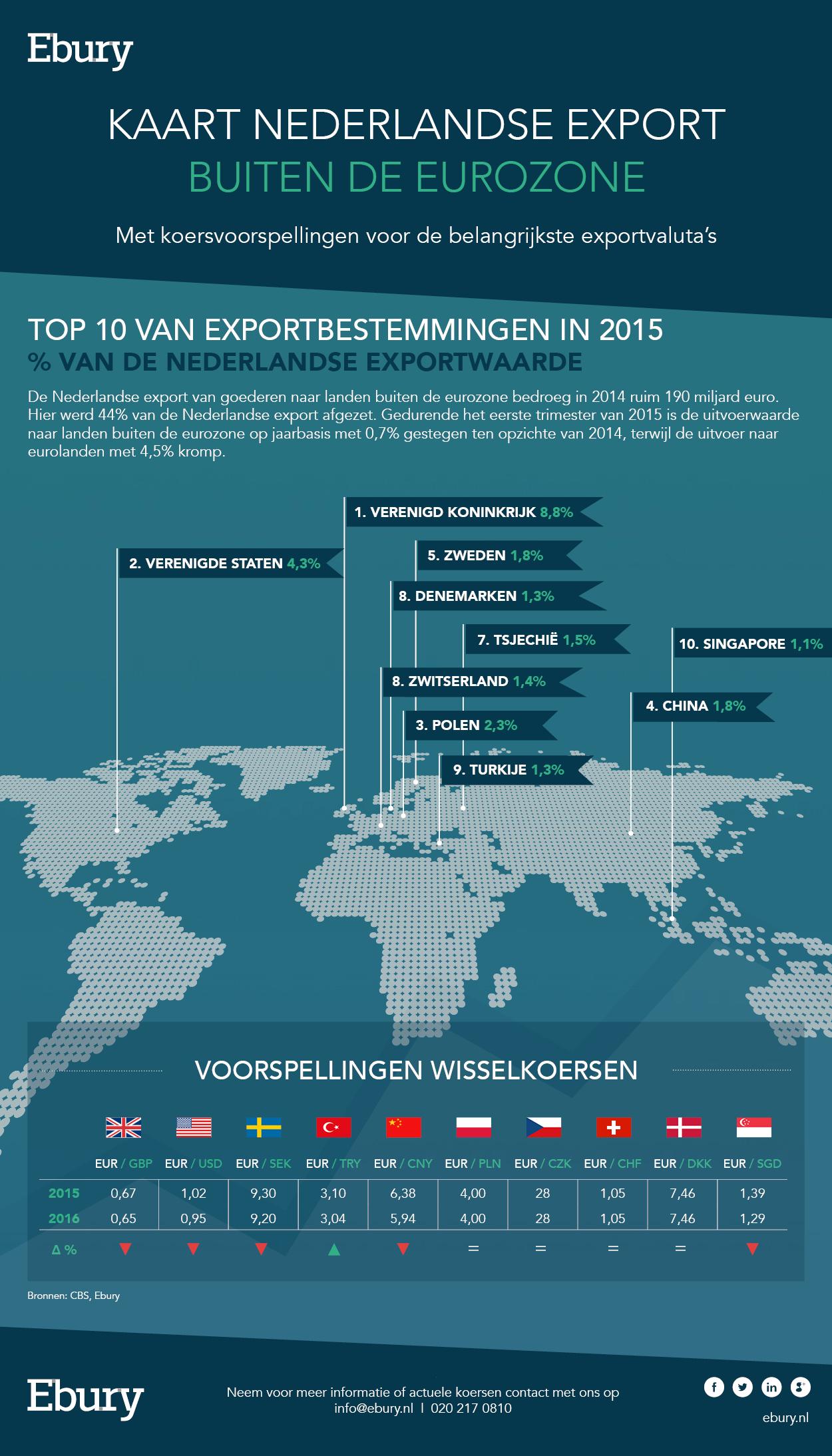 Kaart Nederlandse export