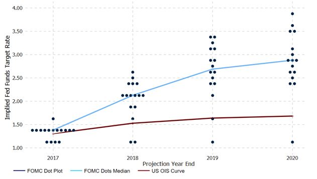 De 'dot plot' van het FOMC tegenover de OIS-curve (2017-2020)