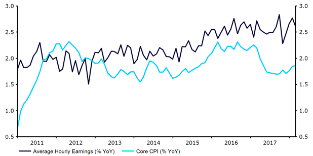 Dynamika płac i bazowa inflacja CPI w Stanach Zjednoczonych (2011 - 2018)