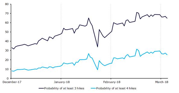 Wycena prawdopodobieństwa podwyżek stóp procentowych FOMC (grudzień '17 - marzec '18)