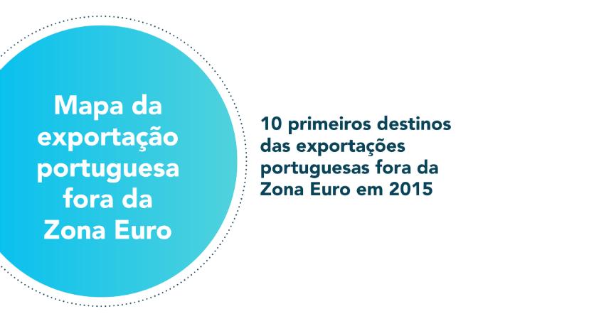 Mapa de exportação fora da Zona Euro e previsão de câmbios até 2017