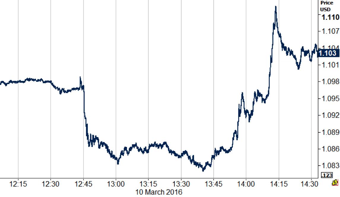 Gráfico 1: Evolução do par EUR/USD (10/03/16)
