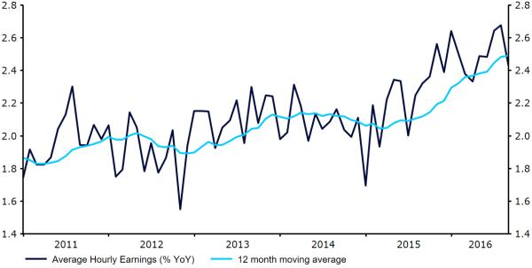 FOMC report sept 16 fig 1