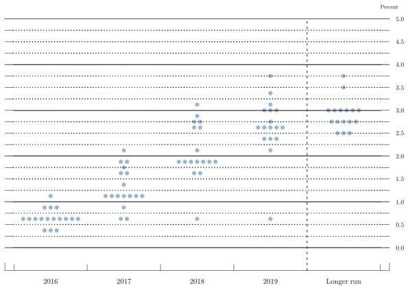 FOMC report sept 16 fig 3