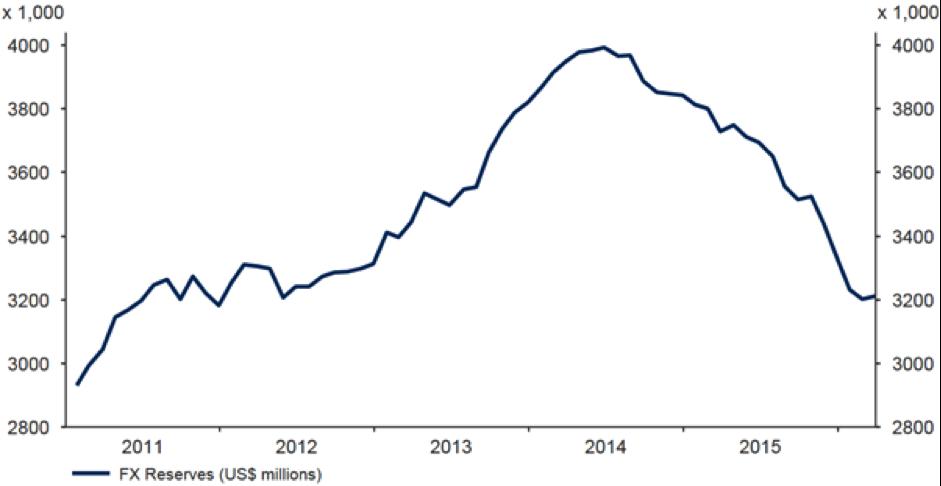 Réserves de change USD en Chine