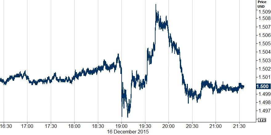 Figure 2 Intraday GBP USD (16122015)