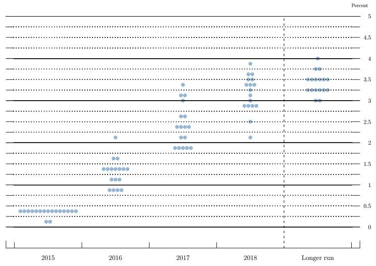 Figure 3 December FOMC Dot Plot Chart