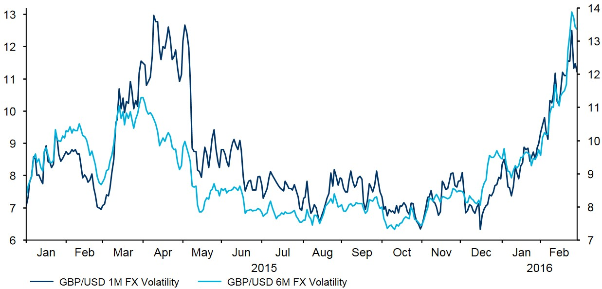 Figure 2 GBP USD Implied Volatility (2015 2016)