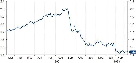 Figure 3 Historical Evolution of GBP USD (Mar 92 Mar 93)