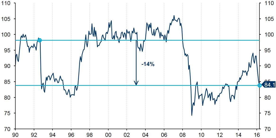 Figure 4 Sterling Effective Exchange Rate (19902016)