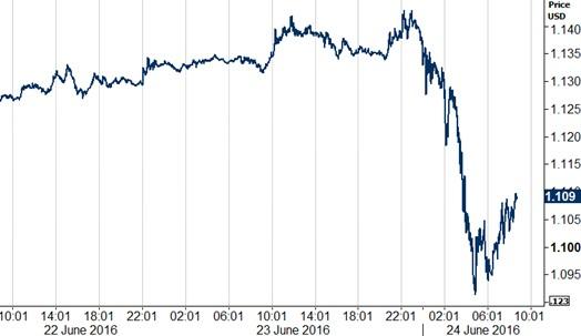 Figure 2 EUR USD 23062016 24062016