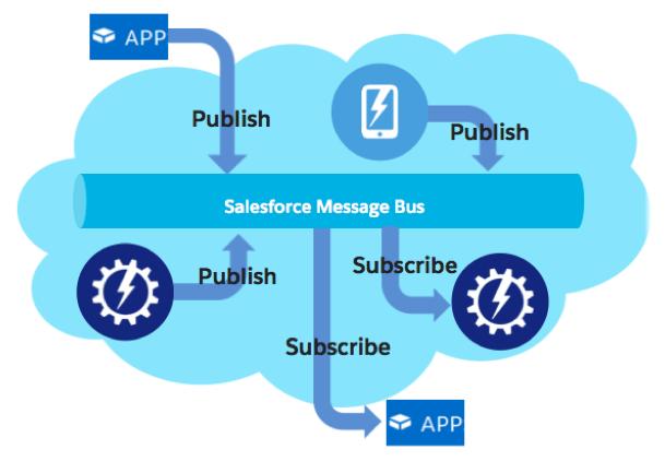 Platform Events architecture