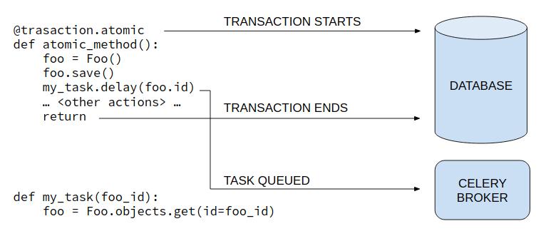 Introducing django-transaction-hooks