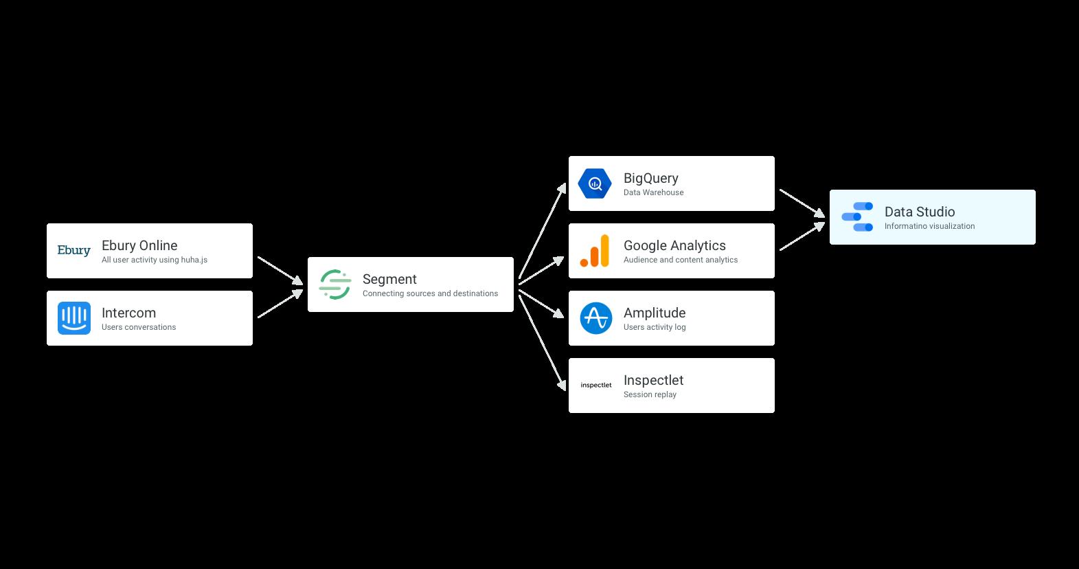 UX Data Tools
