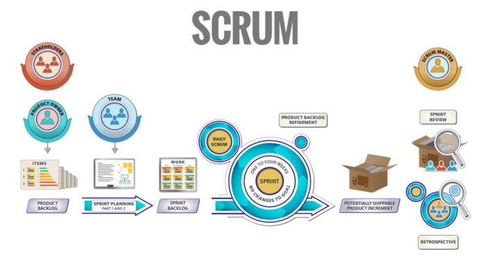 Scrum at a glance