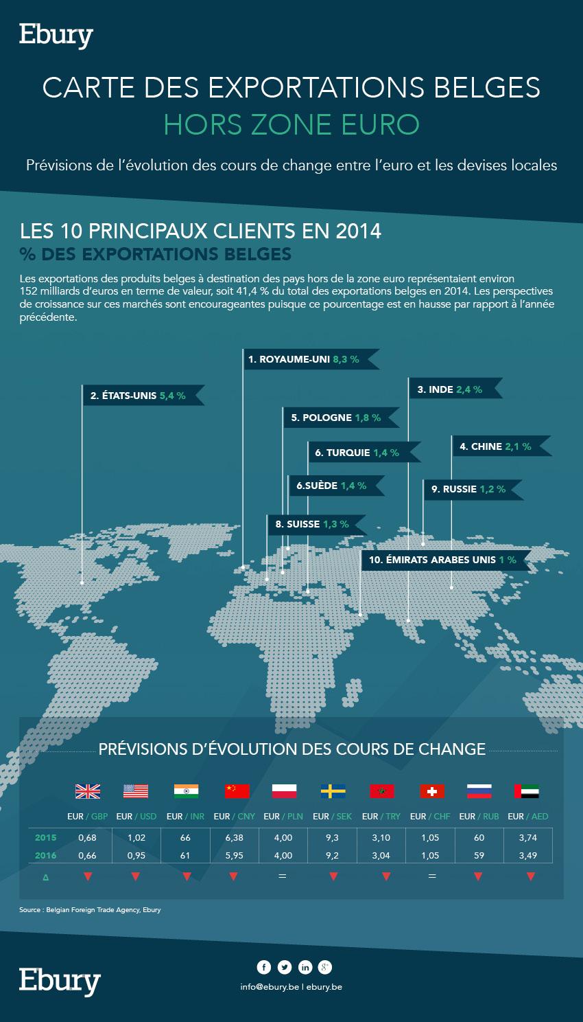 Carte des exportations belges
