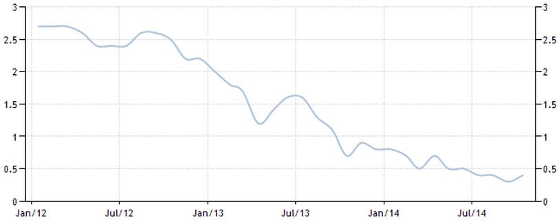 Figure-2-Eurozone-Inflation-Rate-201214