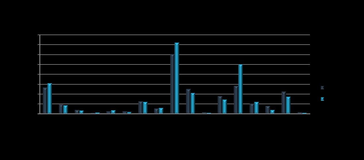 exportaciones-importaciones-por-ccaa-españa-2014