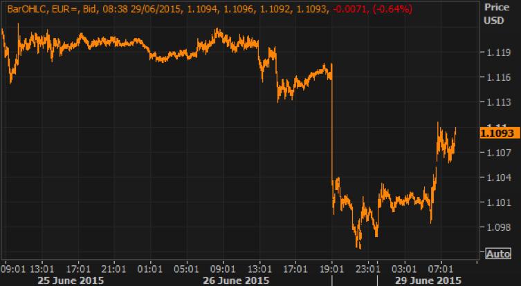 gráfico evolución euro dolar, junio 2015