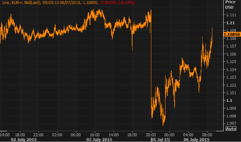 Grafico1-caida-euro-por-referendum-grecia